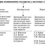 Норманисты и антинорманисты (таблица и тест)