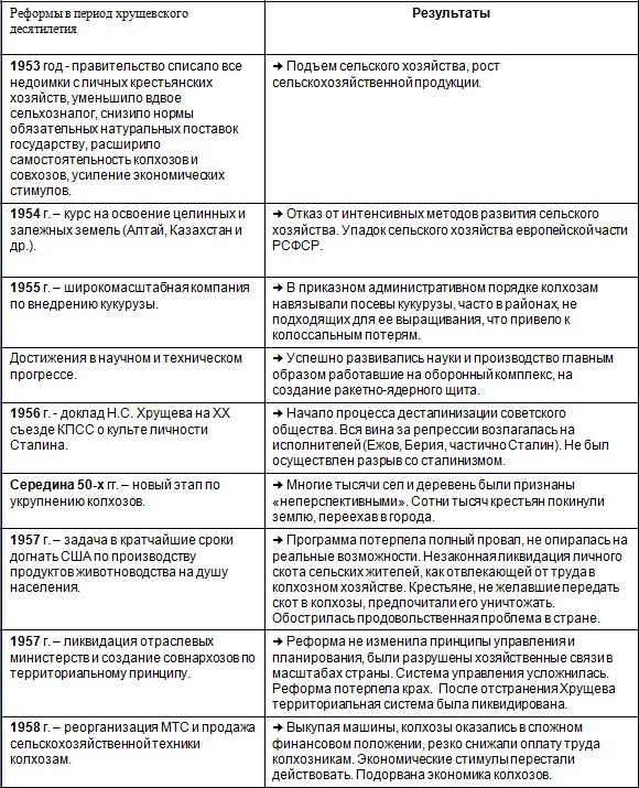 реформы Хрущева