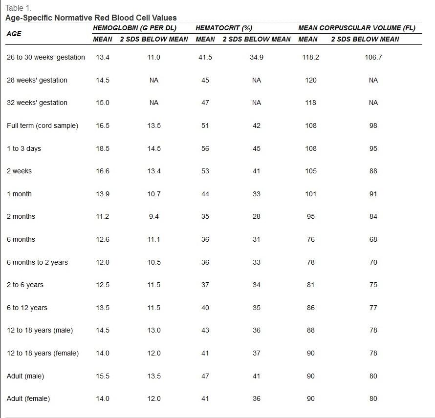 Таблица: нормы гемоглобина у детей