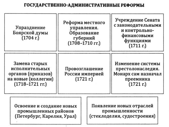 Внутренняя политика петра 1 схема фото 243