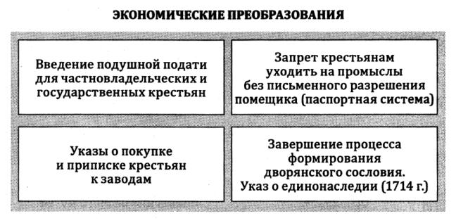 Экономические реформы Петра I