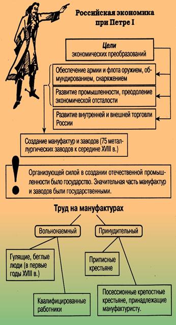 Российская экономика при Петре 1