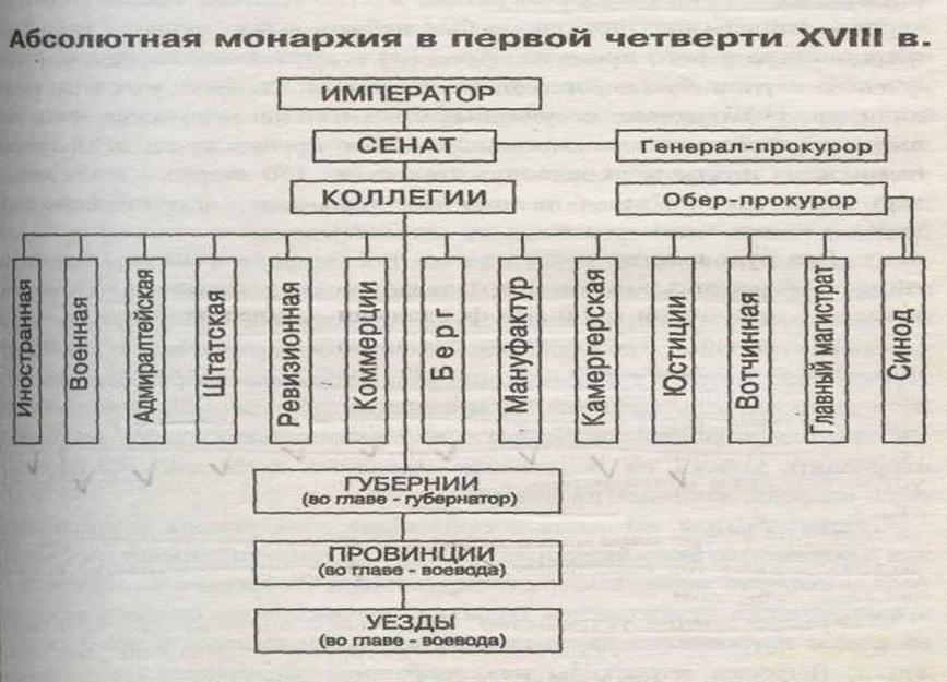 Схема управления при Петре 1