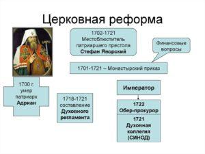 Церковная реформа Петра 1