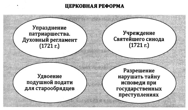 Церковные реформы Петра I