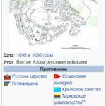 Азовские походы Петра I (1695 и 1696 гг.)