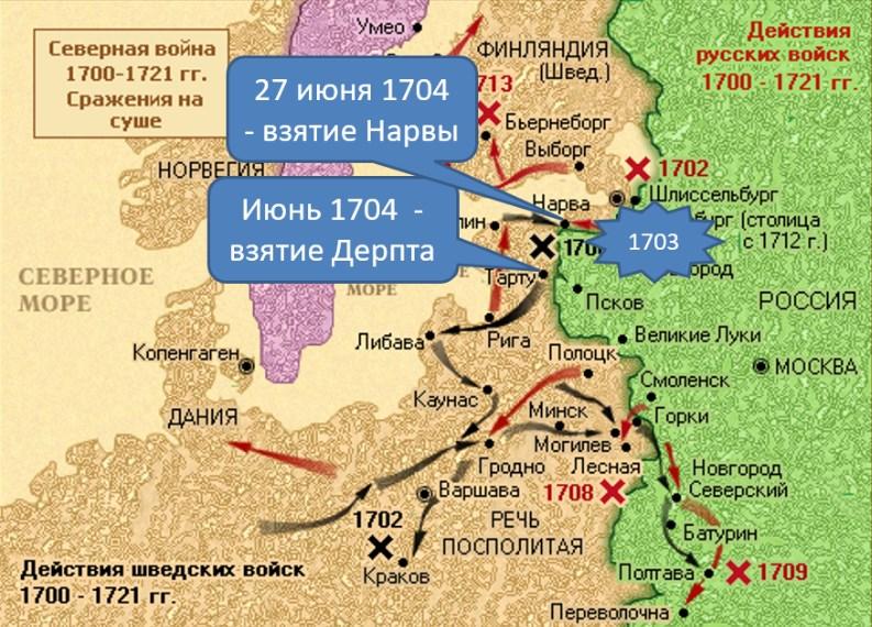 Действия русских войск в ходе Северной войны