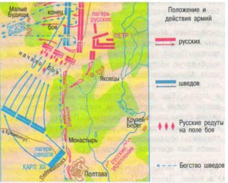 Эпизод Северной войны: Полтавская битва