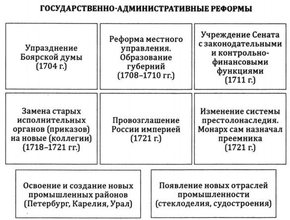 Реформы Петра I в сфере управления