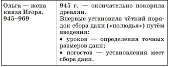 История правления княгини Ольги