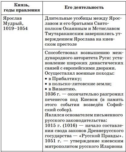 Правление князя Ярослава Мудрого