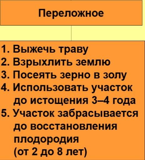 Переложное земледелие у восточных славян