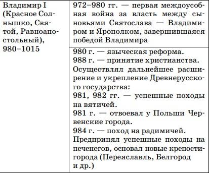 основные направления политики князя Владимира I