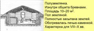 Полуземлянка восточных славян