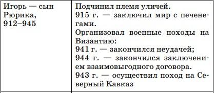 Таблица: правление князя Игоря