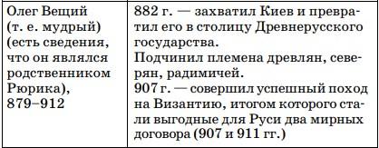 Правление князя Олега
