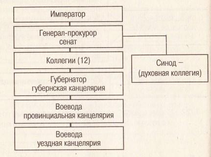 Схема управления государством при Петра I