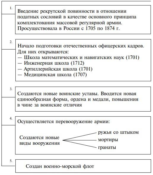 Схема: военные реформы Петра I