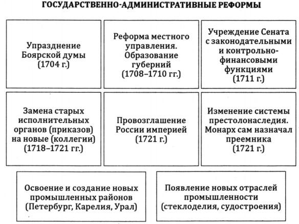 Административные преобразования Петра I