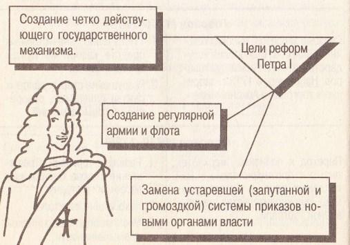 Цели реформ Петра I