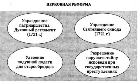 Церковная реформа Петра I