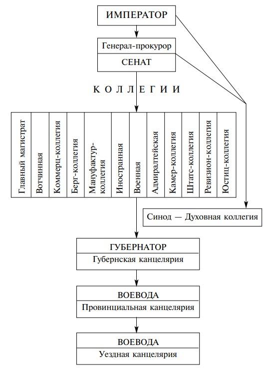 Схема: место святейшего синода в системе органов государственной власти