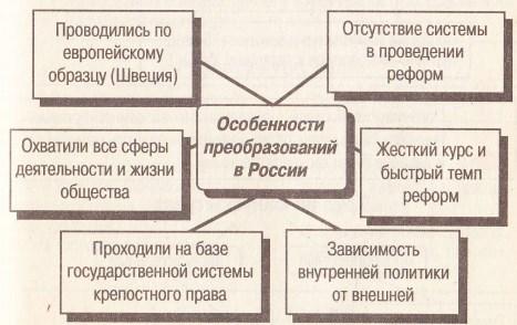Особенности культурных реформ Петра I