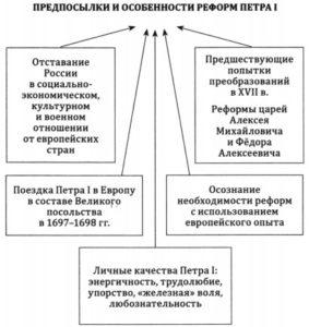 Причины и особенности реформ Петра I