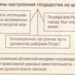Упразднение патриаршества 1697 г.