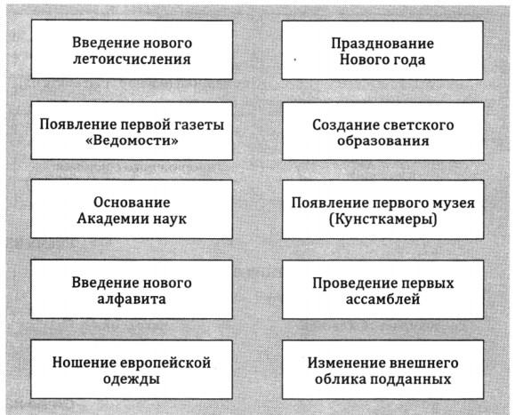 Реформы образования и культуры Петра I