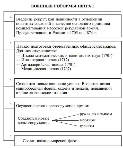 Реформы Петра I в военной сфере