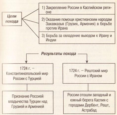 Цели и итоги каспийского похода Петра I