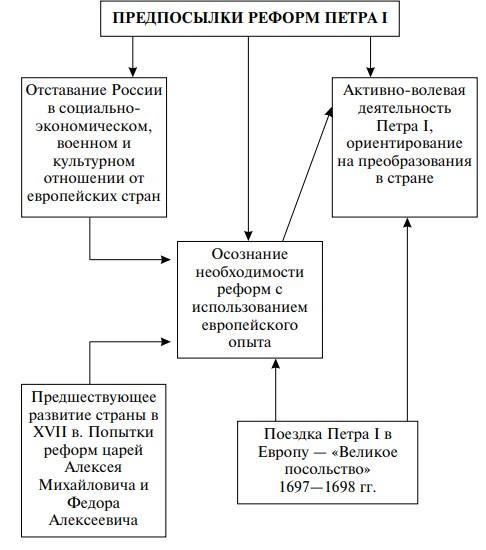Схема: причины реформ Петра I