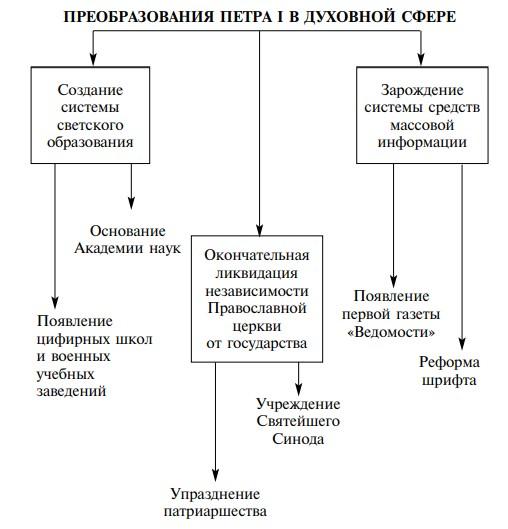 Реформы Петра I в сфере культуры