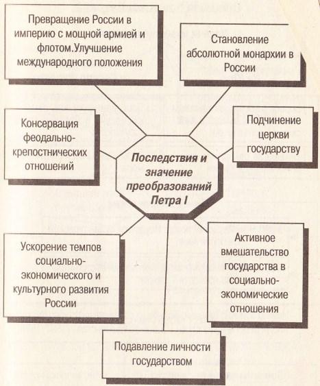 Схема: значение петровских преобразований