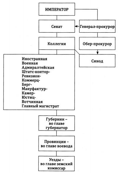 Система органов управления при Петре I