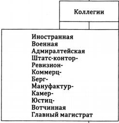 Список коллегий
