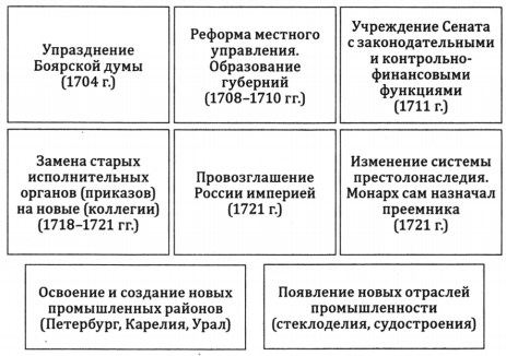 Государственно-административные реформы Петра I