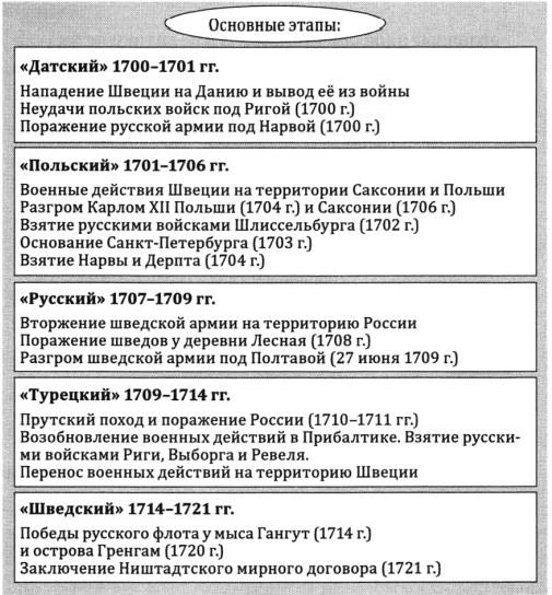 Основные этапы Северной войны. Таблица