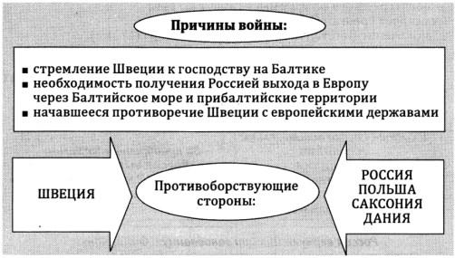 Основные причины Северной войны. Историческая таблица
