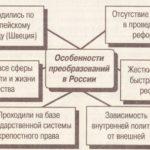 Исторические последствия реформ Петра 1