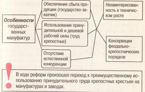 Особенности государственных мануфактур при Петре I