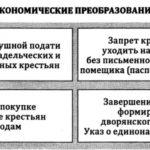Промышленность при Петре 1 (+Таблицы и схемы)