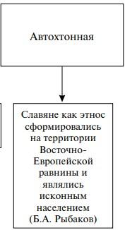 Автохтонная теория происхождения славян