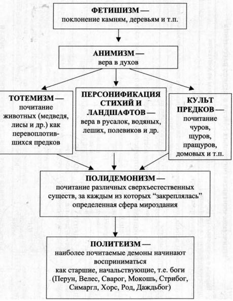 Этапы становления религиозных воззрений восточных славян