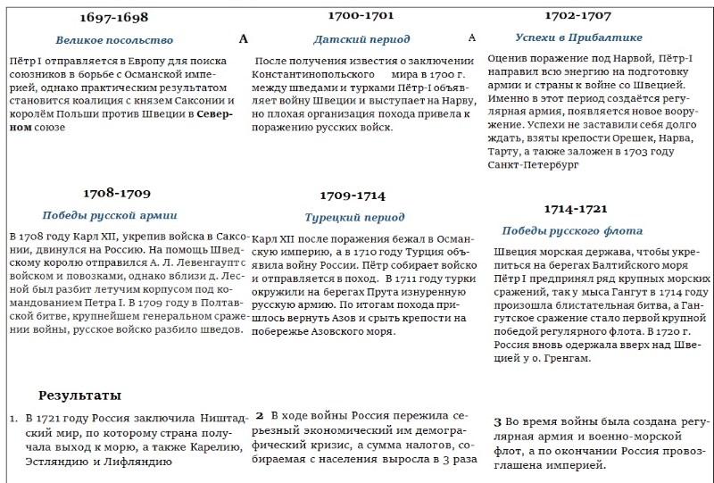 Хронология и результаты Северной войны