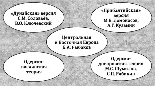 Концепции прародины восточных славян