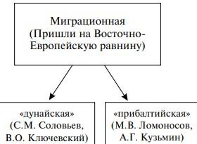 Миграционная теория происхождения славян
