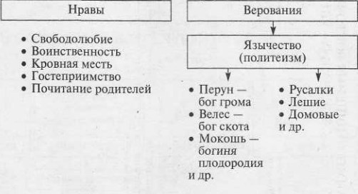 Нравы и верования восточных славян