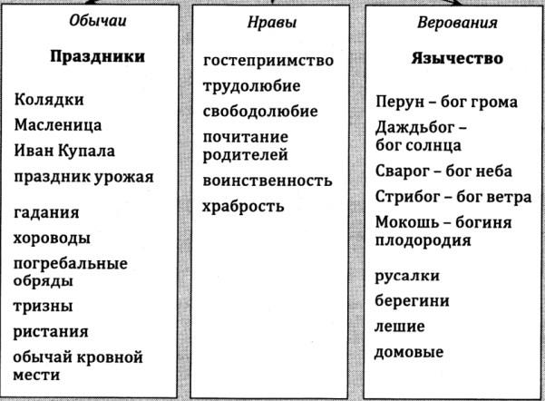 Обычаи и верования славянских племен